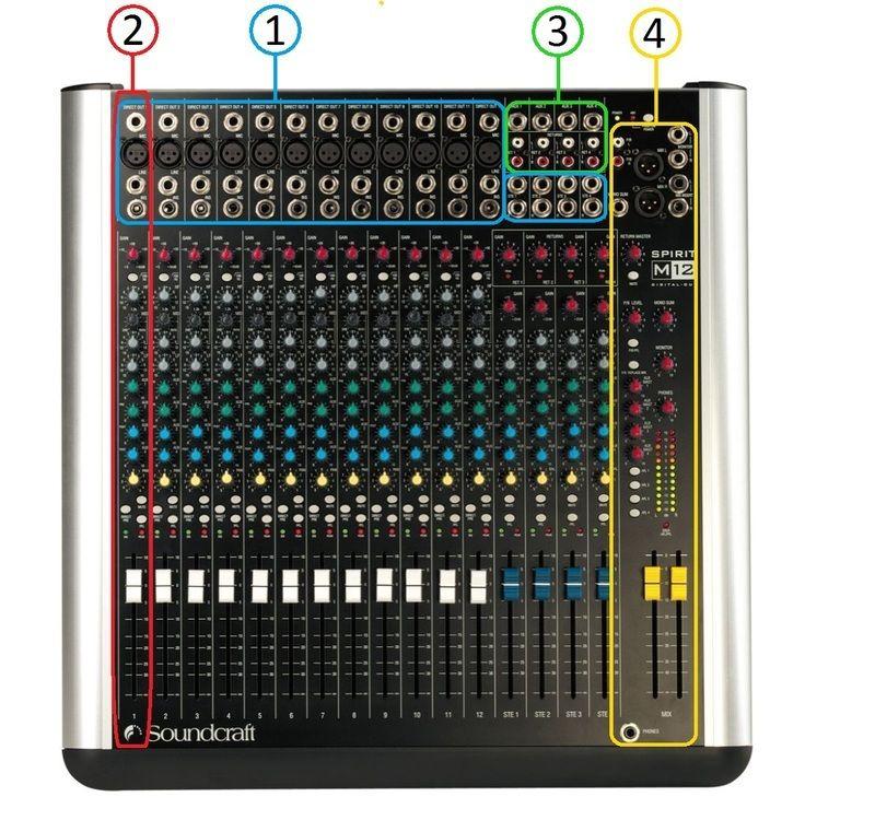 table de mixage explication